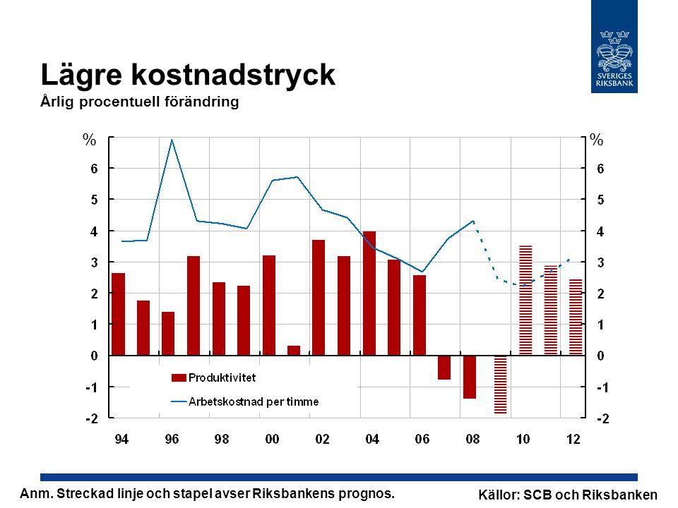 Lägre kostnadstryck Årlig procentuell förändring % % Källor: SCB och Riksbanken Anm.