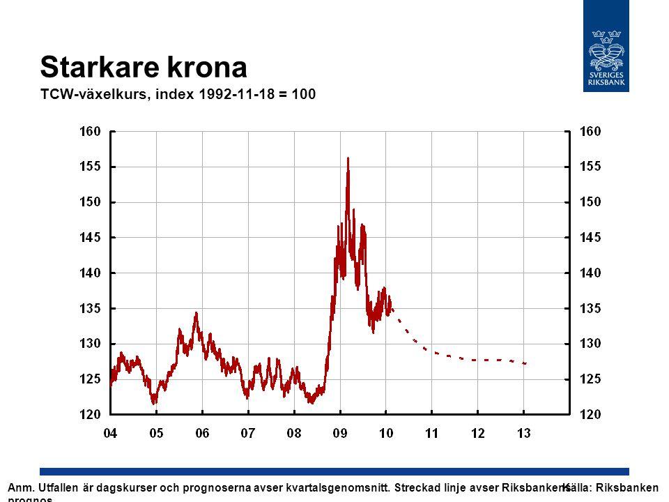 Starkare krona TCW-växelkurs, index 1992-11-18 = 100 Källa: Riksbanken Anm.
