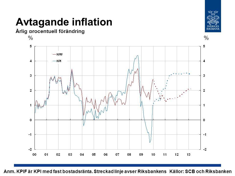 Avtagande inflation Årlig procentuell förändring % Källor: SCB och RiksbankenAnm.