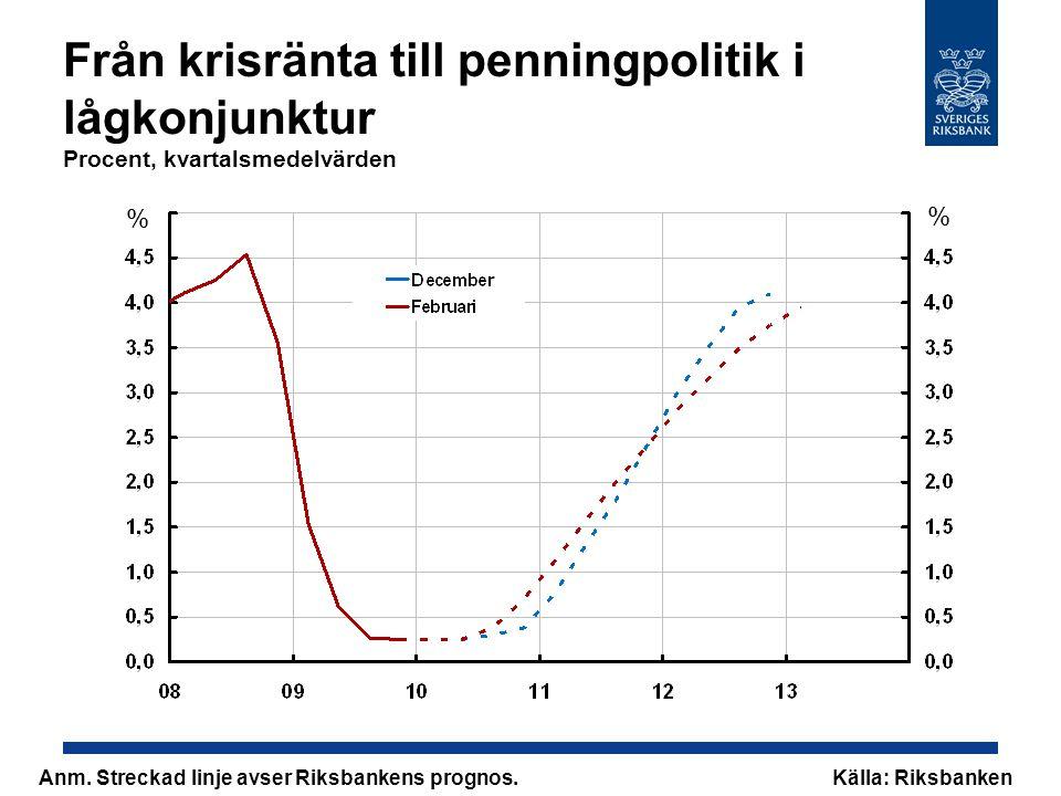 Från krisränta till penningpolitik i lågkonjunktur Procent, kvartalsmedelvärden % % Anm.