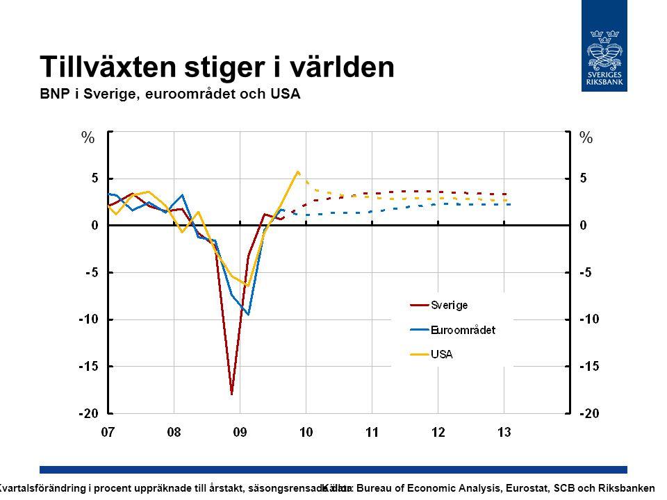 Tillväxten stiger i världen BNP i Sverige, euroområdet och USA % % Kvartalsförändring i procent uppräknade till årstakt, säsongsrensade dataKällor: Bureau of Economic Analysis, Eurostat, SCB och Riksbanken