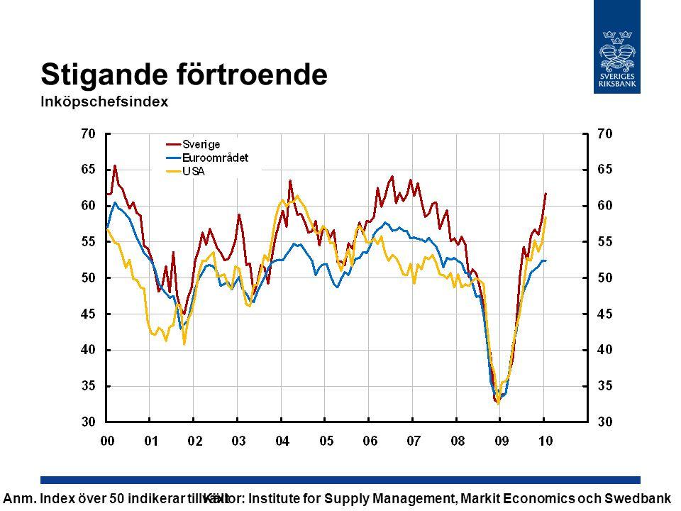 Positivare signaler på arbetsmarknaden Sysselsatta, 1000-tals personer, säsongsrensade data, 3-månaders glidande medelvärde Källa: SCB
