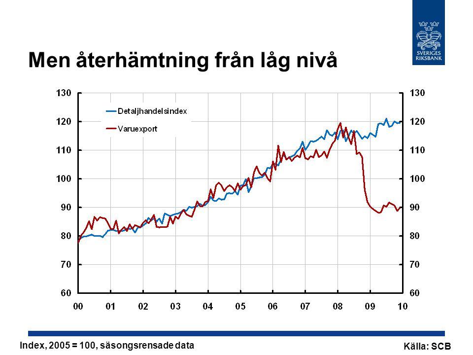 Men återhämtning från låg nivå Index, 2005 = 100, säsongsrensade data Källa: SCB