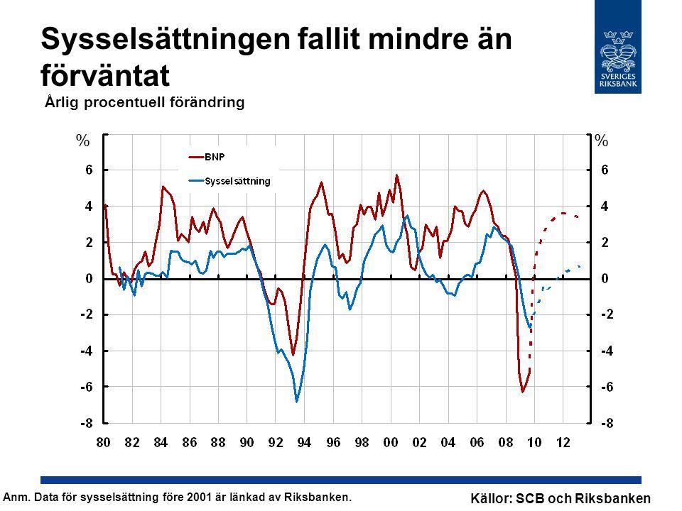 Sysselsättningen fallit mindre än förväntat Årlig procentuell förändring % % Källor: SCB och Riksbanken Anm.