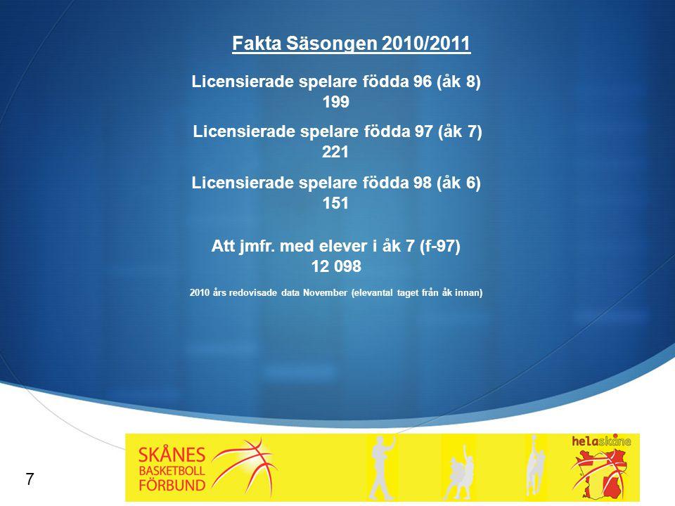 Fakta Säsongen 2010/2011 Licensierade spelare födda 96 (åk 8) 199 Licensierade spelare födda 97 (åk 7) 221 Licensierade spelare födda 98 (åk 6) 151 Att jmfr.