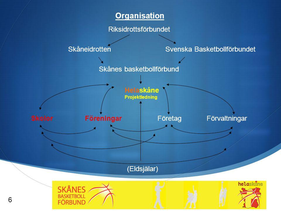  Organisation Riksidrottsförbundet Skånes basketbollförbund Svenska Basketbollförbundet Helaskåne Projektledning SkolorFöreningarFöretagFörvaltningar 6 (Eldsjälar) Skåneidrotten