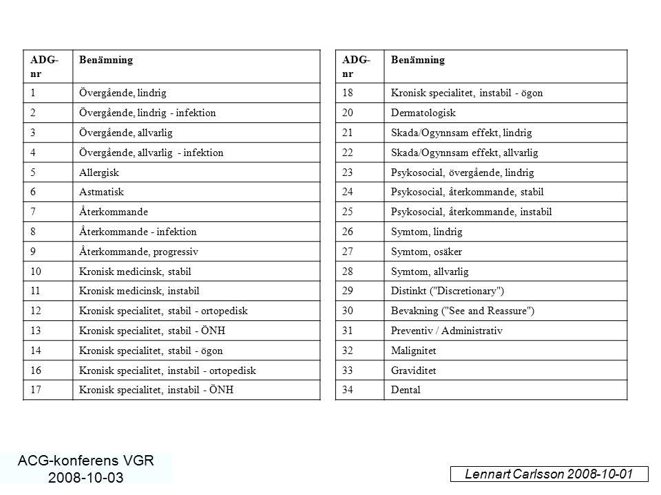 Lennart Carlsson 2008-10-01 ACG-konferens VGR 2008-10-03 ADG- nr Benämning 1Övergående, lindrig 2Övergående, lindrig - infektion 3Övergående, allvarli