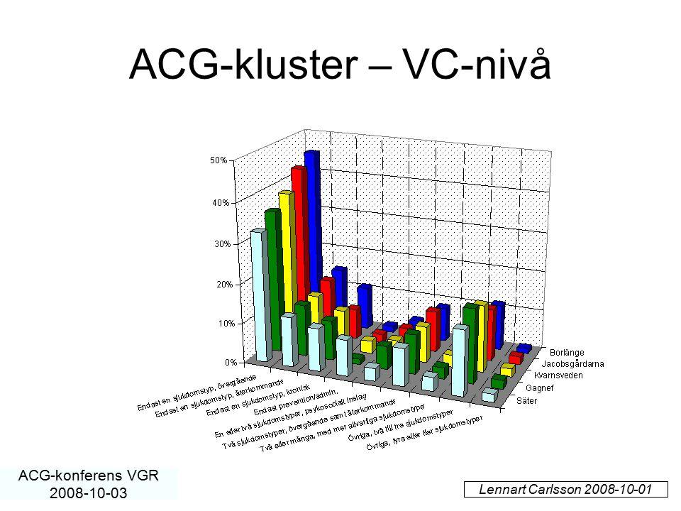 ACG-kluster – VC-nivå Lennart Carlsson 2008-10-01 ACG-konferens VGR 2008-10-03