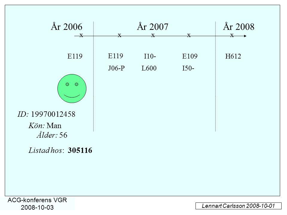 År 2006År 2007År 2008 E119 J06-P E109I10- I50-L600 xxx Kön: Man Ålder: 56 ID: 19970012458 E119H612 xx Lennart Carlsson 2008-10-01 ACG-konferens VGR 20
