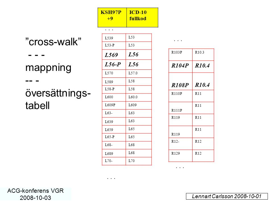 Lennart Carlsson 2008-10-01 ACG-konferens VGR 2008-10-03 L539 L53 L53-PL53 L569 L56 L56-PL56 L570L57.0 L589 L58 L58-PL58 L600L60.0 L609PL609 L63-L63 L