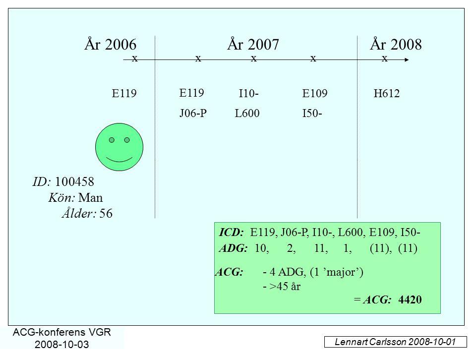 År 2006År 2007År 2008 E119 J06-P E109I10- I50-L600 xxx Kön: Man Ålder: 56 ID: 100458 ICD: E119, J06-P, I10-, L600, E109, I50- E119H612 xx = ACG: 4420