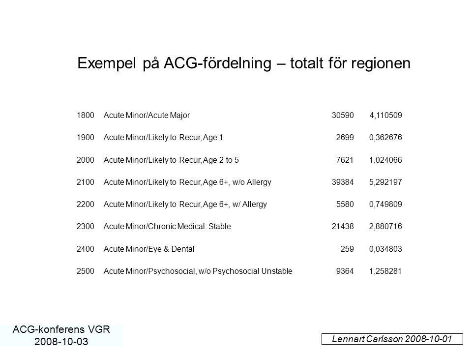 Lennart Carlsson 2008-10-01 ACG-konferens VGR 2008-10-03 1800Acute Minor/Acute Major305904,110509 1900Acute Minor/Likely to Recur, Age 126990,362676 2