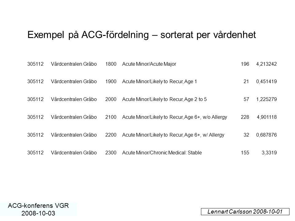 Lennart Carlsson 2008-10-01 ACG-konferens VGR 2008-10-03 305112Vårdcentralen Gråbo1800Acute Minor/Acute Major1964,213242 305112Vårdcentralen Gråbo1900