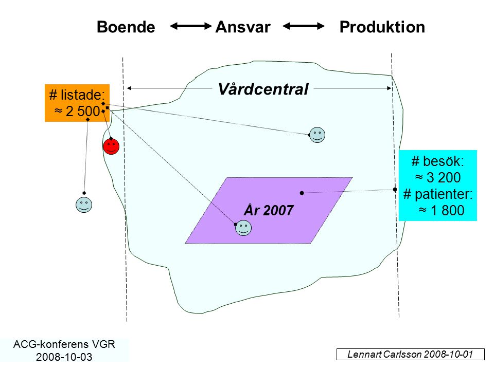 År 2007 Vårdcentral # besök: ≈ 3 200 # patienter: ≈ 1 800 # listade: ≈ 2 500 Lennart Carlsson 2008-10-01 ACG-konferens VGR 2008-10-03 Boende Ansvar Pr