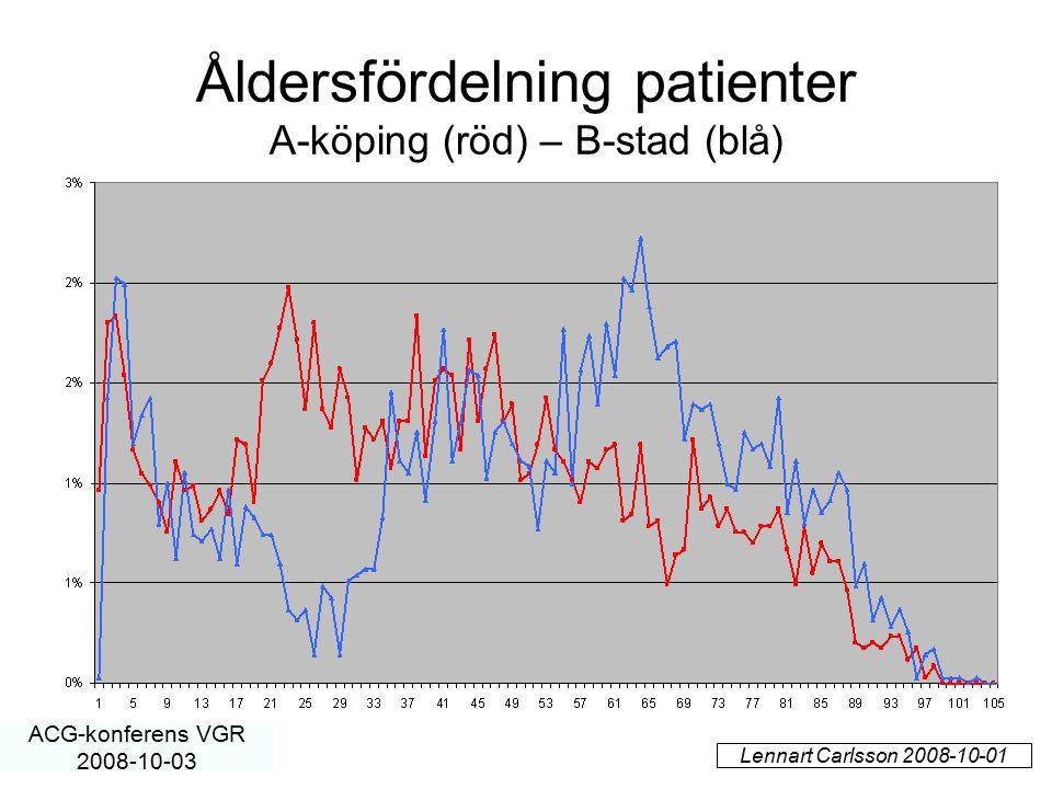Åldersfördelning patienter A-köping (röd) – B-stad (blå) Lennart Carlsson 2008-10-01 ACG-konferens VGR 2008-10-03