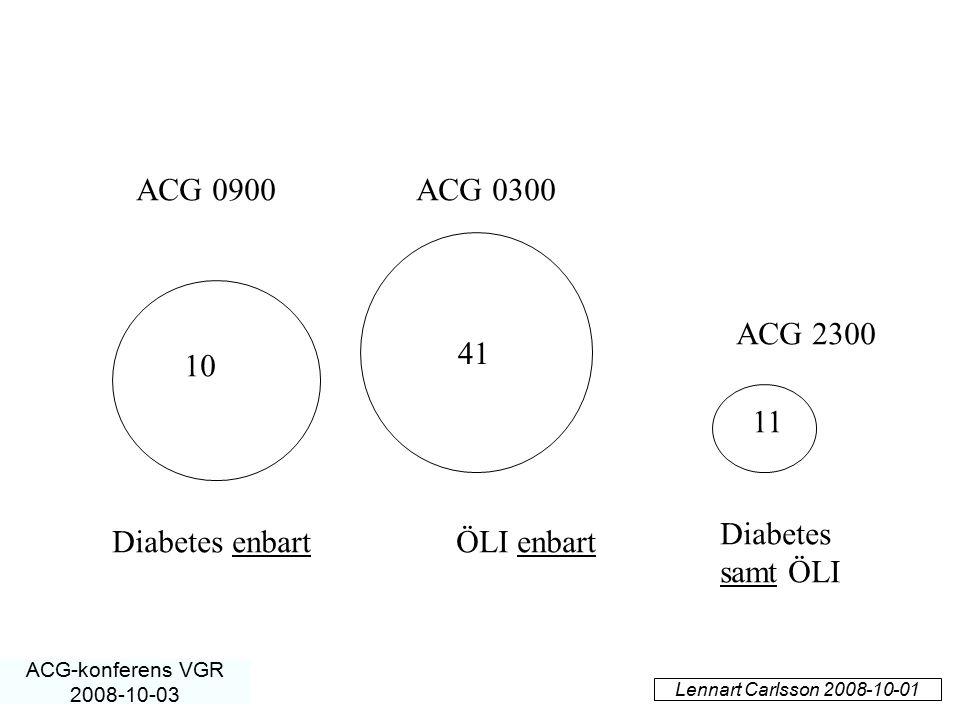 Diabetes enbartÖLI enbart Diabetes samt ÖLI 10 41 11 ACG 0900ACG 0300 ACG 2300 Lennart Carlsson 2008-10-01 ACG-konferens VGR 2008-10-03