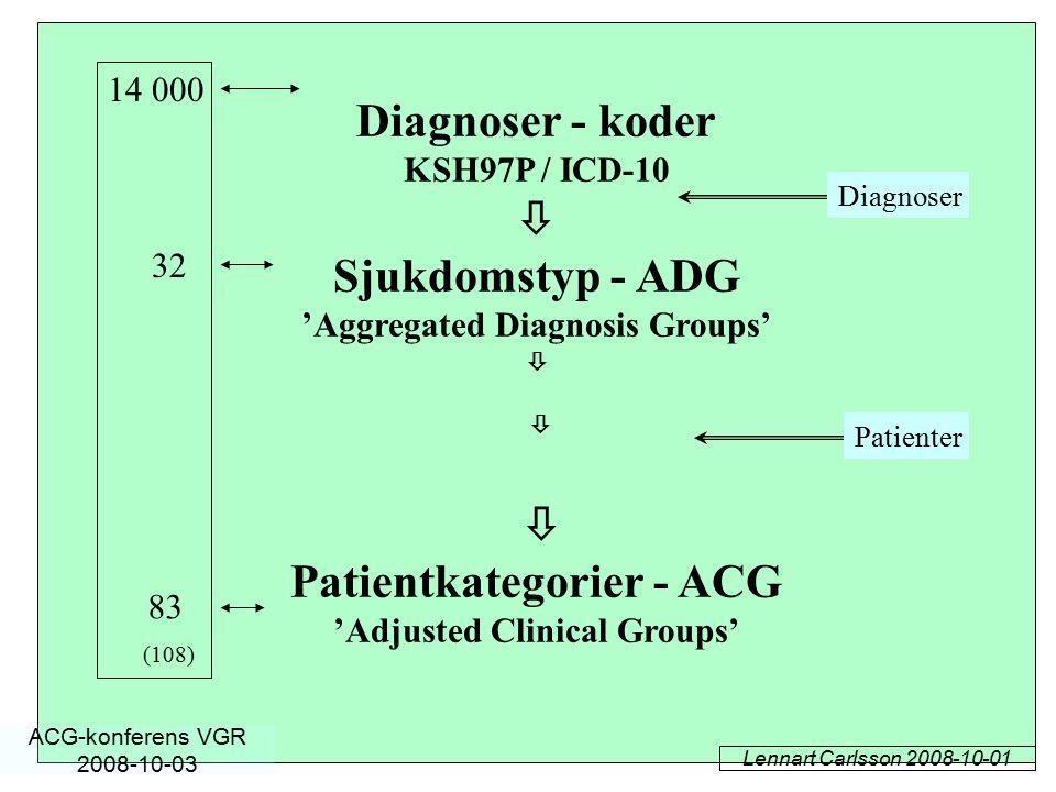 Diagnoser - koder KSH97P / ICD-10  Sjukdomstyp - ADG 'Aggregated Diagnosis Groups'    Patientkategorier - ACG 'Adjusted Clinical Groups' 14 000 32