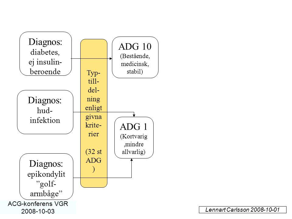 """Diagnos: epikondylit """"golf- armbåge"""" Diagnos: hud- infektion Diagnos: diabetes, ej insulin- beroende ADG 1 (Kortvarig,mindre allvarlig) ADG 10 (Beståe"""