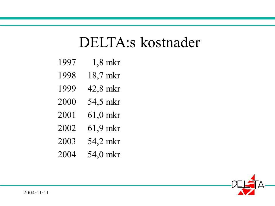 2004-11-11 DELTA:s kostnader 1997 1,8 mkr 1998 18,7 mkr 1999 42,8 mkr 2000 54,5 mkr 2001 61,0 mkr 2002 61,9 mkr 2003 54,2 mkr 2004 54,0 mkr