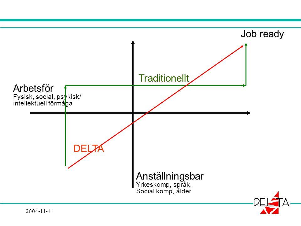 2004-11-11 Arbetsför Fysisk, social, psykisk/ intellektuell förmåga Anställningsbar Yrkeskomp, språk, Social komp, ålder DELTA Traditionellt Job ready