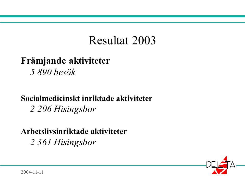2004-11-11 Resultat 2003 Främjande aktiviteter 5 890 besök Socialmedicinskt inriktade aktiviteter 2 206 Hisingsbor Arbetslivsinriktade aktiviteter 2 361 Hisingsbor
