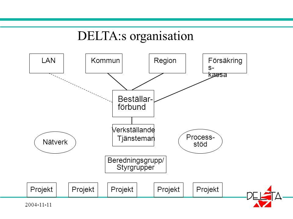 2004-11-11 LAN Kommun Region Försäkring s- kassa Beställar- förbund Verkställande Tjänsteman Beredningsgrupp/ Styrgrupper Projekt Nätverk Process- stöd DELTA:s organisation