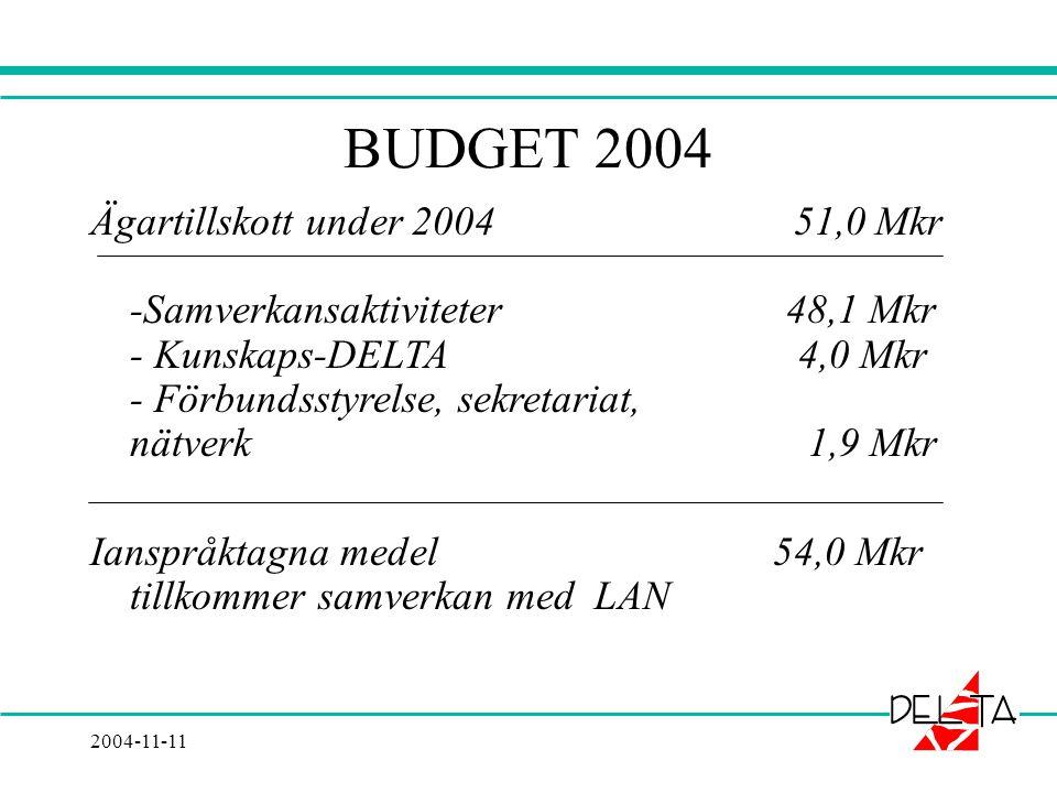 2004-11-11 BUDGET 2004 Ägartillskott under 2004 51,0 Mkr -Samverkansaktiviteter 48,1 Mkr - Kunskaps-DELTA 4,0 Mkr - Förbundsstyrelse, sekretariat, nätverk 1,9 Mkr Ianspråktagna medel 54,0 Mkr tillkommer samverkan med LAN