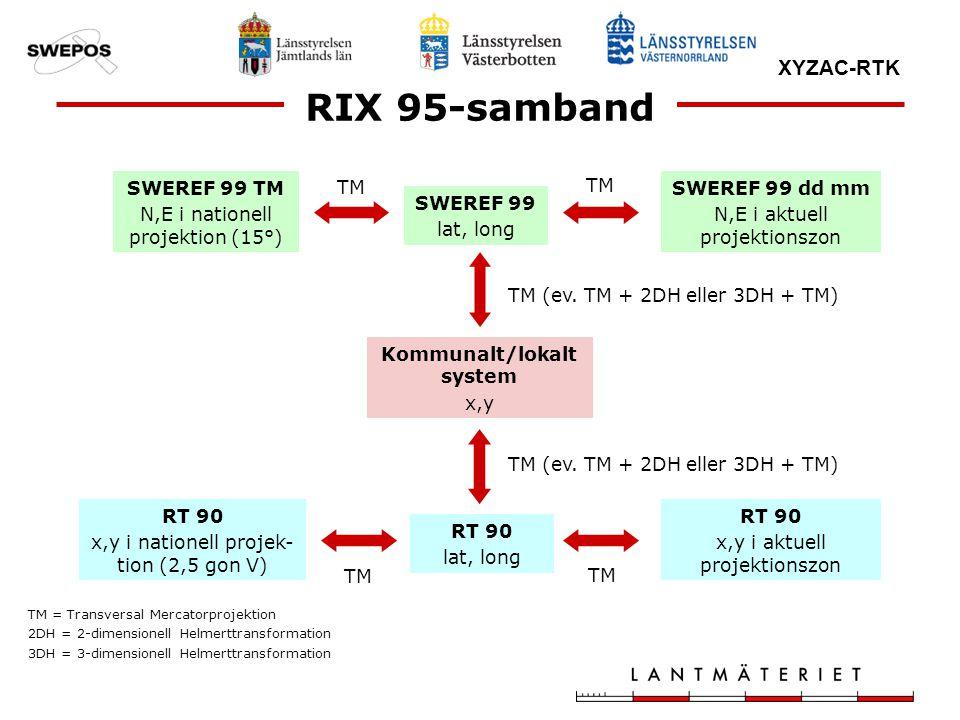 XYZAC-RTK RIX 95-samband SWEREF 99 TM N,E i nationell projektion (15°) SWEREF 99 lat, long SWEREF 99 dd mm N,E i aktuell projektionszon Kommunalt/loka