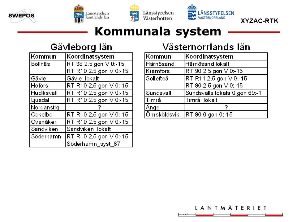 XYZAC-RTK Kommunala system