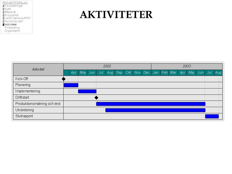 AKTIVITETER PROJEKTFÖRSLAG  Förutsättningar  Syfte  Effektmål  Produktmål  Varför Nätverks-RTK.