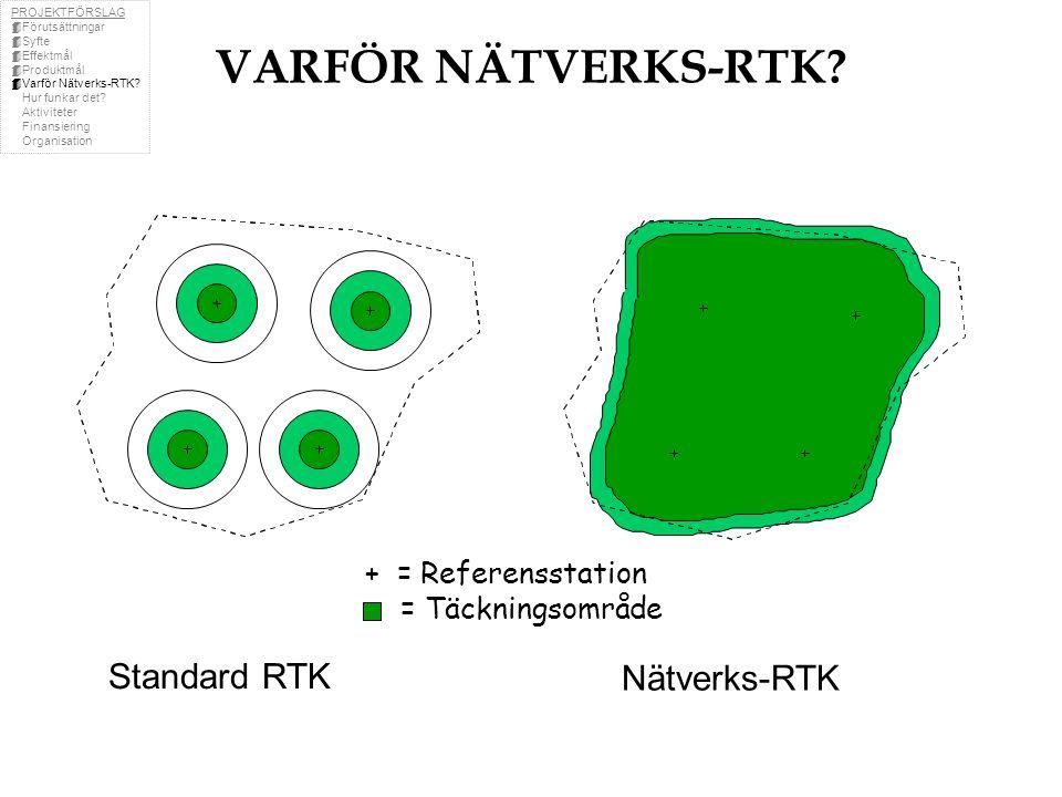 Nätverks-RTK + = Referensstation = Täckningsområde Standard RTK VARFÖR NÄTVERKS-RTK.