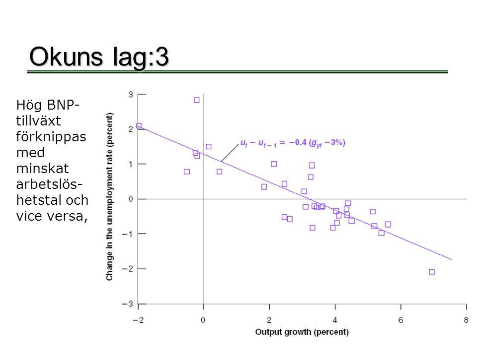 Okuns lag:4 För varje procentenhet som tillväxten i BNP överstiger 3%, minskar arbetslöshetstalet med 0,4%.