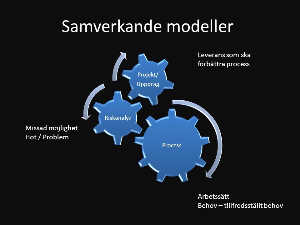Process Riskanalys Projekt/ Uppdrag Arbetssätt Behov – tillfredsställt behov Missad möjlighet Hot / Problem Leverans som ska förbättra process Samverk