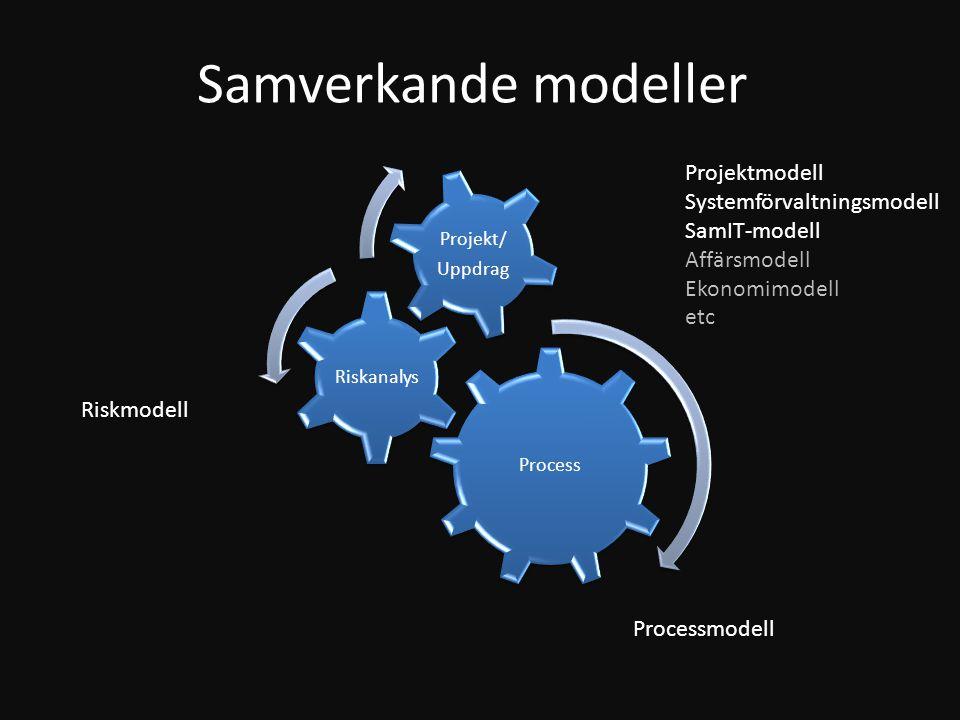 Process Riskanalys Projekt/ Uppdrag Processmodell Riskmodell Projektmodell Systemförvaltningsmodell SamIT-modell Affärsmodell Ekonomimodell etc Samver