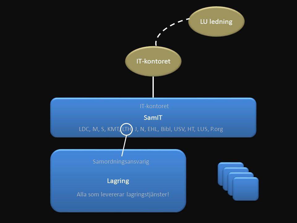 LU ledning IT-kontoret SamIT Lagring LDC, M, S, KMT, LTH, J, N, EHL, Bibl, USV, HT, LUS, P.org IT-kontoret Samordningsansvarig Alla som levererar lagr