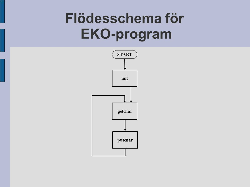 Flödesschema för EKO-program START getcharputcharinit