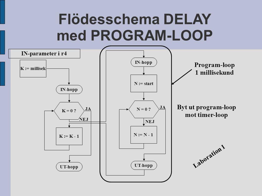 Flödesschema DELAY med PROGRAM-LOOP N := startN := N - 1 N = 0 ? IN-hopp UT-hopp JA NEJ K := millisek K := K - 1 K = 0 ? IN-hopp UT-hopp JA NEJ Byt ut