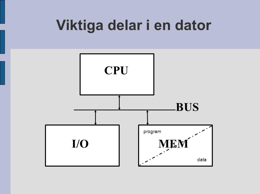 Viktiga delar i en dator CPU MEM BUS I/O program data