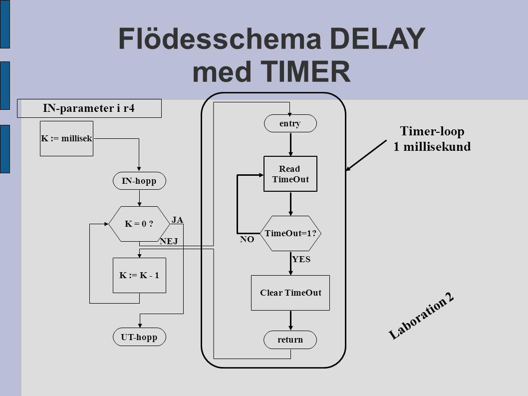Flödesschema DELAY med TIMER K := K - 1 K = 0 . IN-hopp UT-hopp JA NEJ entry return TimeOut=1.
