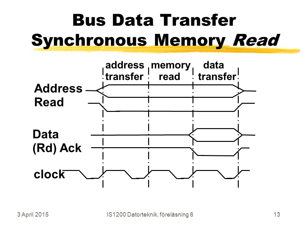 3 April 2015IS1200 Datorteknik, föreläsning 613 Bus Data Transfer Synchronous Memory Read Address Read Data (Rd) Ack clock address memory data transfer read transfer