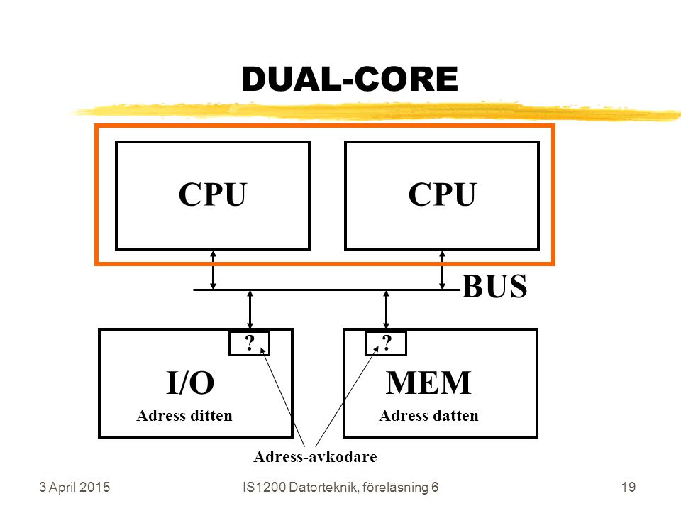 3 April 2015IS1200 Datorteknik, föreläsning 619 DUAL-CORE CPU MEM BUS I/O Adress dittenAdress datten .