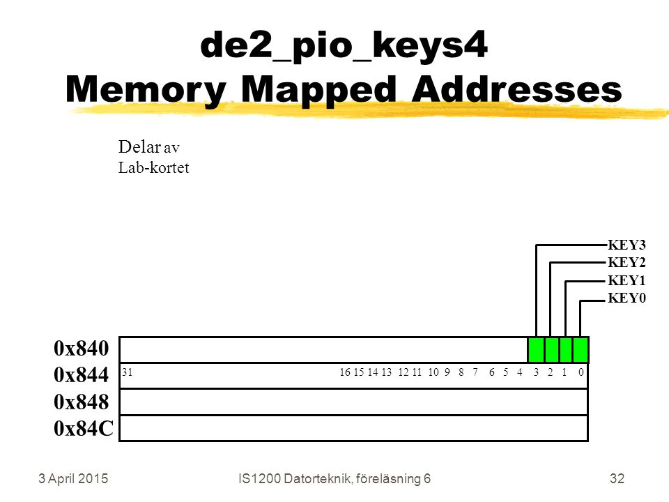3 April 2015IS1200 Datorteknik, föreläsning 632 de2_pio_keys4 Memory Mapped Addresses 0x840 0x844 0x848 0x84C 31 16 15 14 13 12 11 10 9 8 7 6 5 4 3 2 1 0 KEY3 KEY2 KEY1 KEY0 Delar av Lab-kortet