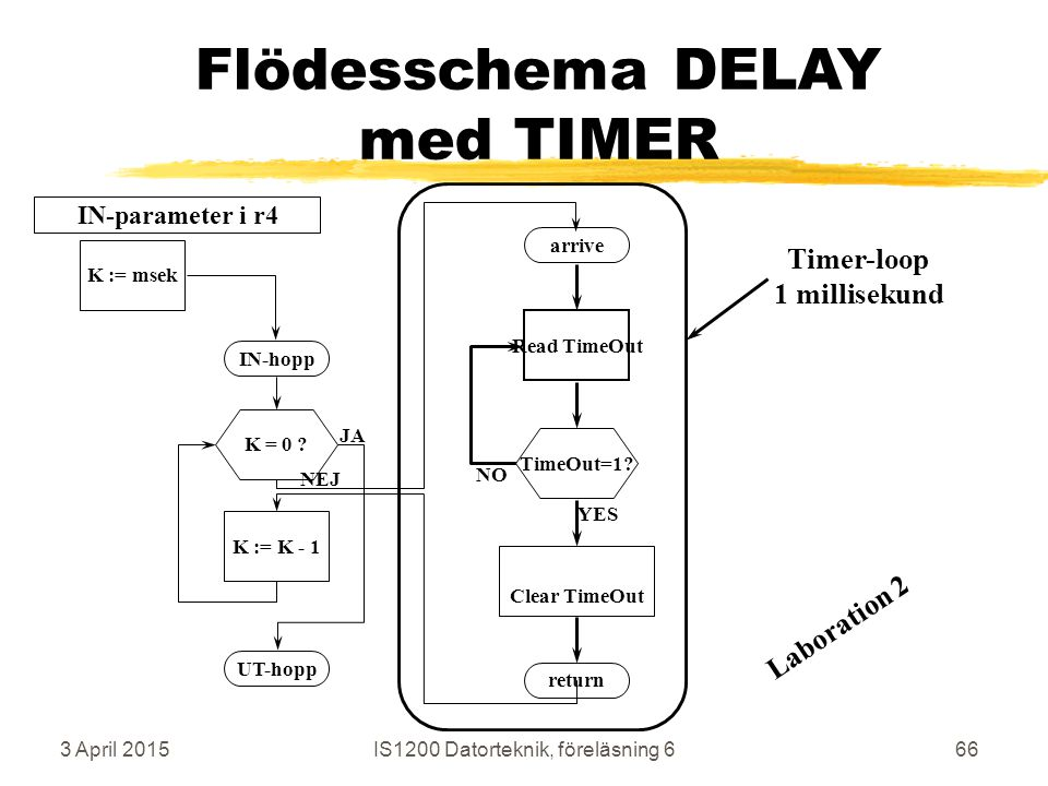 3 April 2015IS1200 Datorteknik, föreläsning 666 Flödesschema DELAY med TIMER K := K - 1K = 0 .