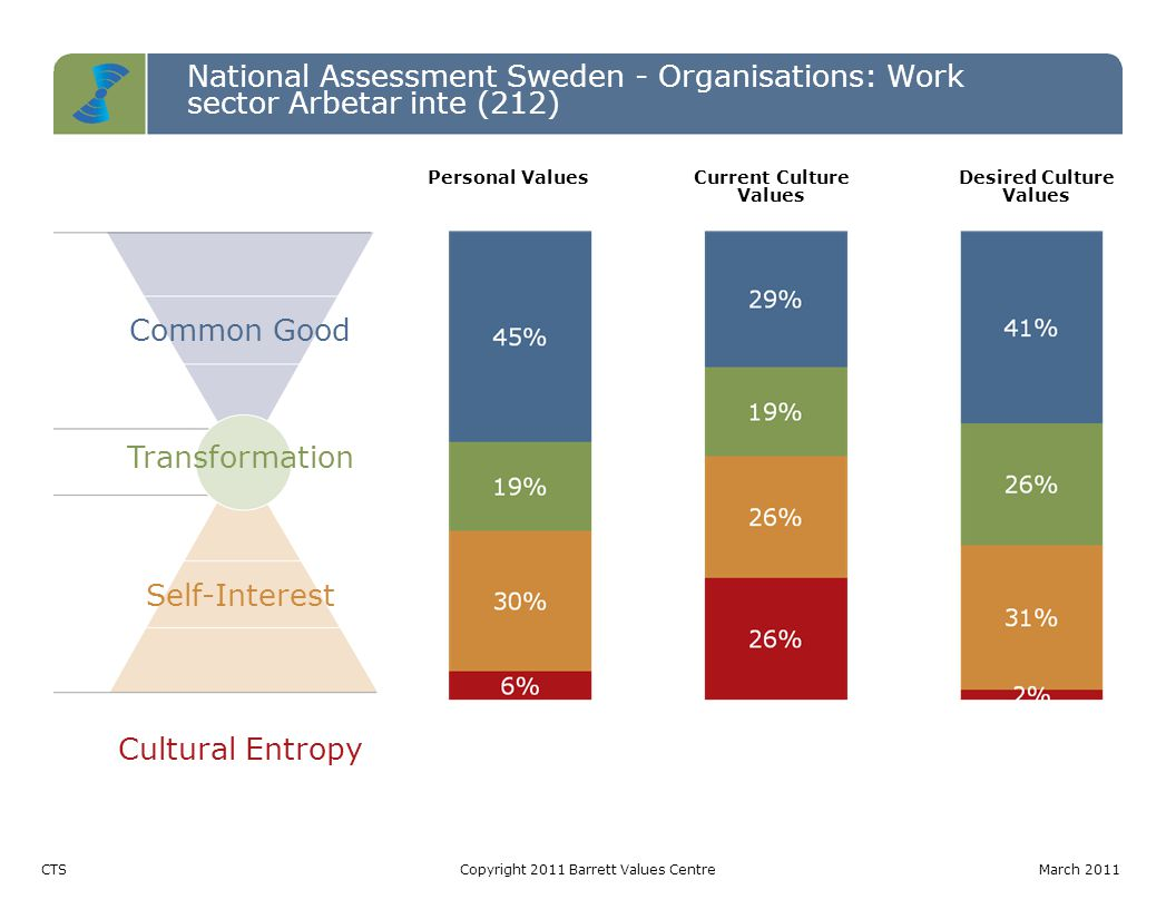 National Assessment Sweden - Organisations: Work sector Arbetar inte (212) Common Good Transformation Self-Interest Cultural Entropy CTSCopyright 2011 Barrett Values CentreMarch 2011 Personal ValuesCurrent Culture Values Desired Culture Values