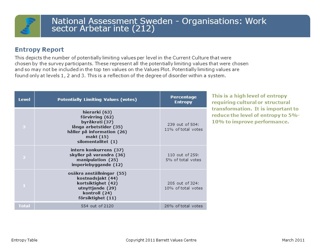 National Assessment Sweden - Organisations: Work sector Arbetar inte (212) Entropy TableCopyright 2011 Barrett Values Centre March 2011 LevelPotentially Limiting Values (votes) Percentage Entropy 3 hierarki (63) förvirring (62) byråkrati (37) långa arbetstider (35) håller på information (26) makt (15) silomentalitet (1) 239 out of 504: 11% of total votes 2 intern konkurrens (37) skyller på varandra (36) manipulation (25) imperiebyggande (12) 110 out of 259: 5% of total votes 1 osäkra anställningar (55) kostnadsjakt (44) kortsiktighet (42) utnyttjande (29) kontroll (24) försiktighet (11) 205 out of 324: 10% of total votes Total554 out of 212026% of total votes This is a high level of entropy requiring cultural or structural transformation.