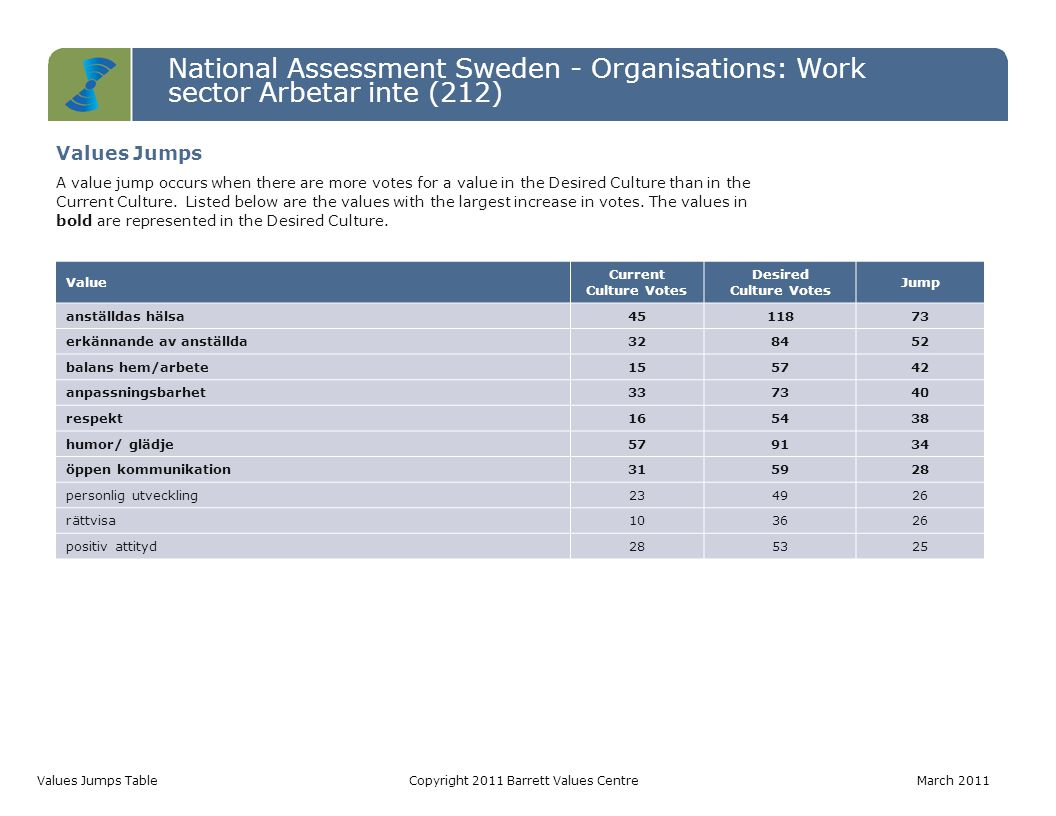 National Assessment Sweden - Organisations: Work sector Arbetar inte (212) Values Jumps TableCopyright 2011 Barrett Values Centre March 2011 Value Cur