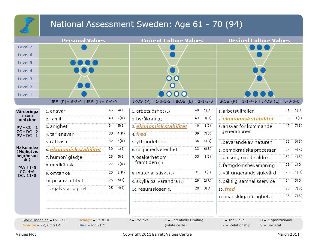 National Assessment Sweden: Age 61 - 70 (94) Level 7 Level 6 Level 5 Level 4 Level 3 Level 2 Level 1 Personal ValuesCurrent Culture ValuesDesired Culture Values IRS (P)= 6-5-0 | IRS (L)= 0-0-0 IROS (P)= 1-0-1-2 | IROS (L)= 2-1-3-0IROS (P)= 1-1-4-5 | IROS (L)= 0-0-0-0 Värderinga r som matchar PV - CC1 CC - DC2 PV - DC1 Hälsoindex (Möjligtvis begränsan de) PV: 11-0 CC: 4-6 DC: 11-0 1.