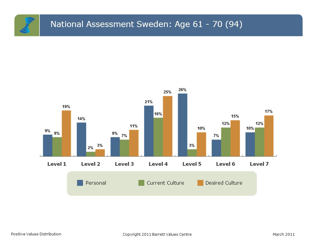 PersonalCurrent CultureDesired Culture National Assessment Sweden: Age 61 - 70 (94) Positive Values Distribution Copyright 2011 Barrett Values CentreM