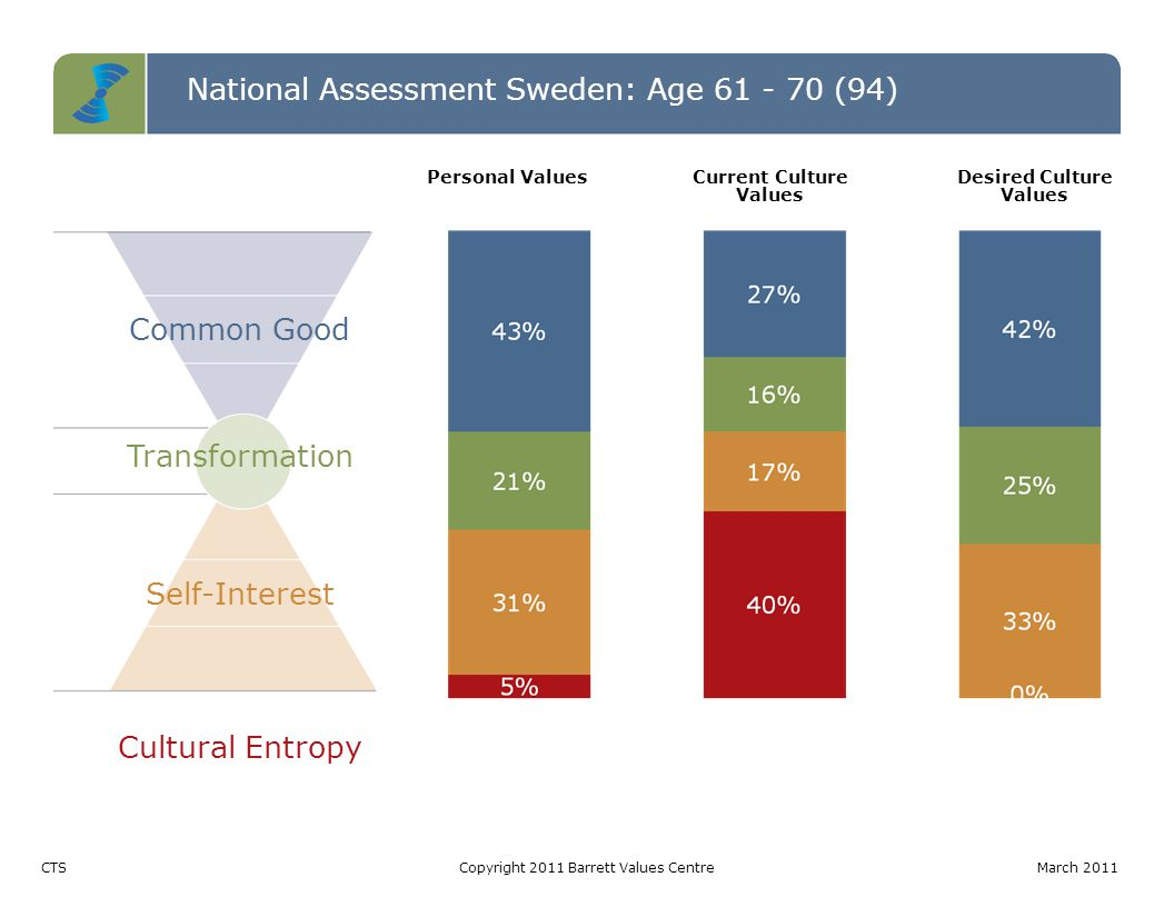National Assessment Sweden: Age 61 - 70 (94) Common Good Transformation Self-Interest Cultural Entropy CTSCopyright 2011 Barrett Values CentreMarch 2011 Personal ValuesCurrent Culture Values Desired Culture Values
