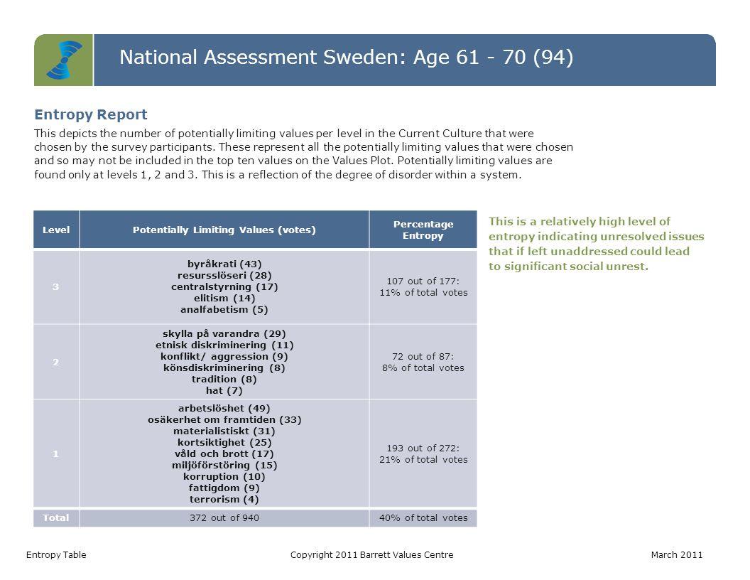 National Assessment Sweden: Age 61 - 70 (94) Values Jumps TableCopyright 2011 Barrett Values Centre March 2011 Value Current Culture Votes Desired Culture Votes Jump arbetstillfällen86153 ansvar för kommande generationer144733 omsorg om de äldre33229 fattigdomsbekämpning22927 bevarande av naturen173821 pålitlig samhällsservice52419 omsorg om de utsatta22018 demokratiska processer223715 välfungerande sjukvård112615 ekonomisk stabilitet405313 socialt ansvarstagande013 Values Jumps A value jump occurs when there are more votes for a value in the Desired Culture than in the Current Culture.